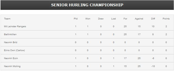 Carlow senior hurling championship table for 07 08 championship table