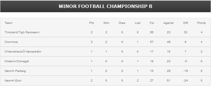 Minor football championship b table for 07 08 championship table