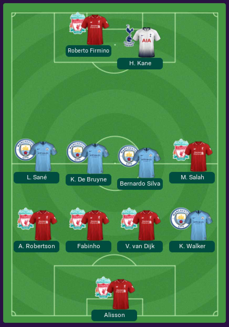 2019/20 Premier League Team of the Year