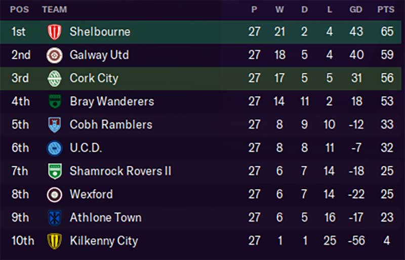 First Division Table, 2021. Ken McGuire/Football Manager 2021