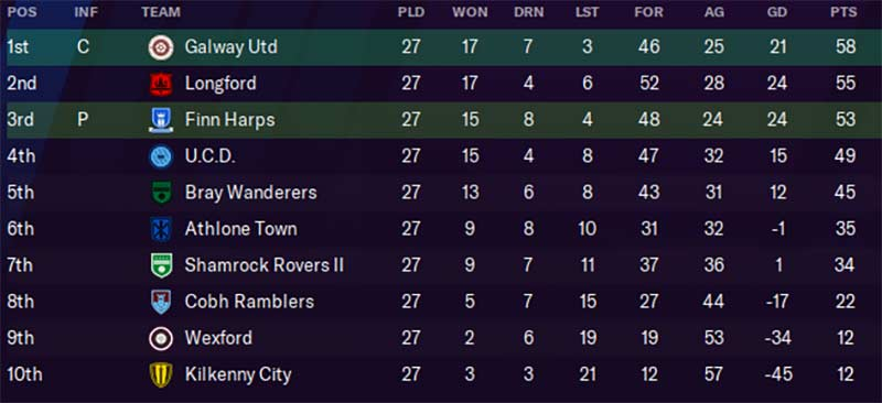 First Division Table, 2022. Ken McGuire/Football Manager 2021