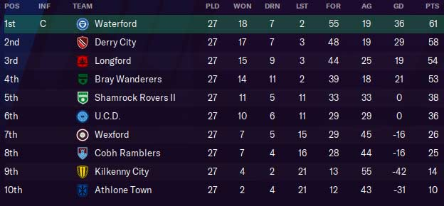 First Division Table, 2023. Ken McGuire/Football Manager 2021