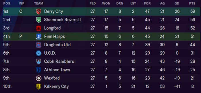 First Division Table, 2025. Ken McGuire/Football Manager 2021