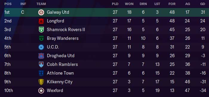 First Division Table, `2026. Ken McGuire/Football Manager 2021
