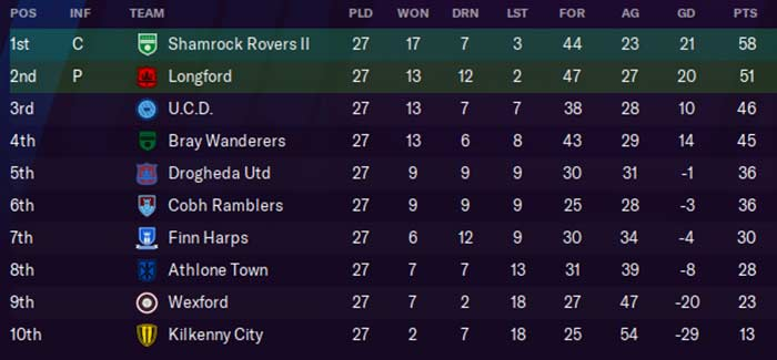First Division Table, 2027. Ken McGuire/Football Manager 2021