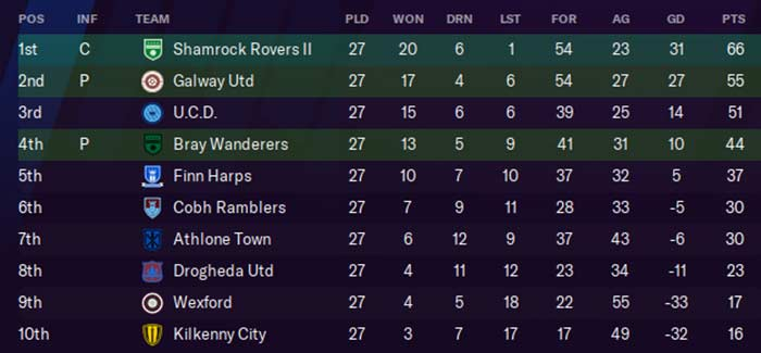 First Division Table, 2028. Ken McGuire/Football Manager 2021