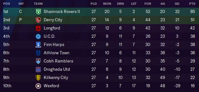 First Division Table, 2029. Ken McGuire/Football Manager 2021