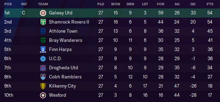 First Division Table, 2031. Ken McGuire/Football Manager 2021