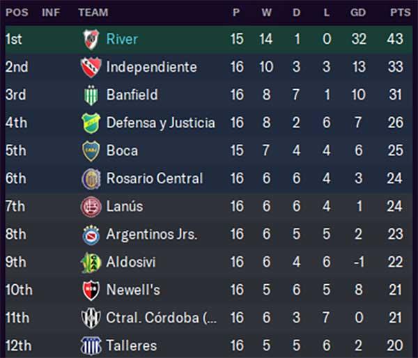 Argentinian Premier League after 16 games