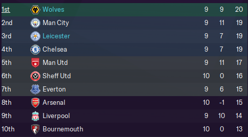 Premier League table after 10 games with 3 more to come this episode.