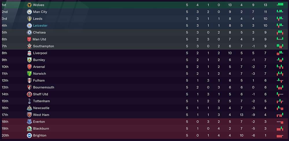 FM21 Premier League Table: Season 3