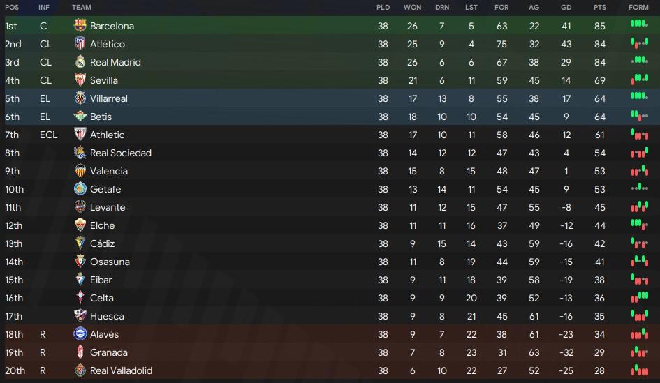 La Liga table 21/22