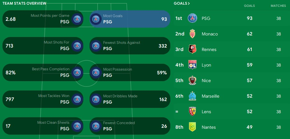 Ligue 1 team stats