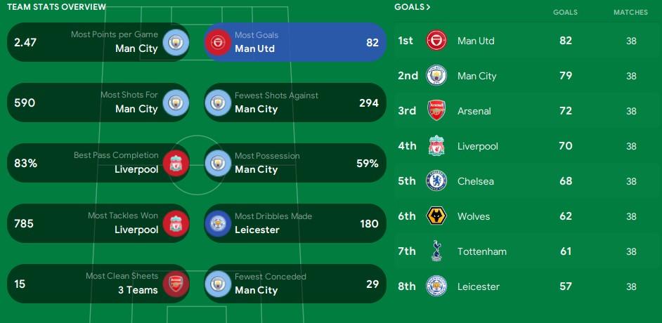 Premier League stats 21/22