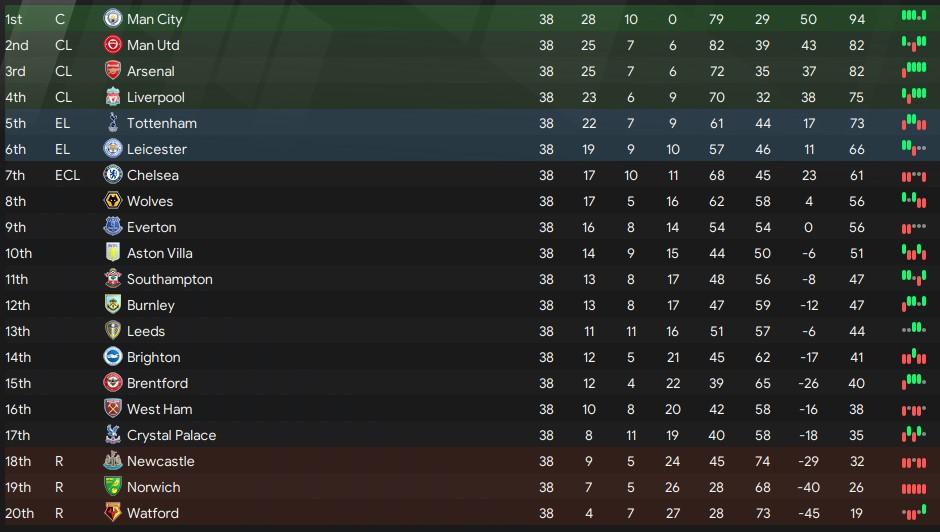 Premier League table 21/22