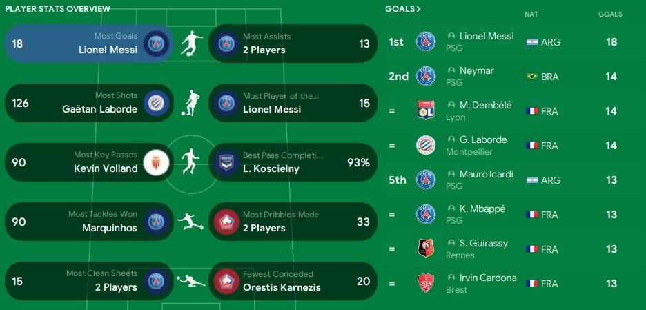 Ligue 1 player stats