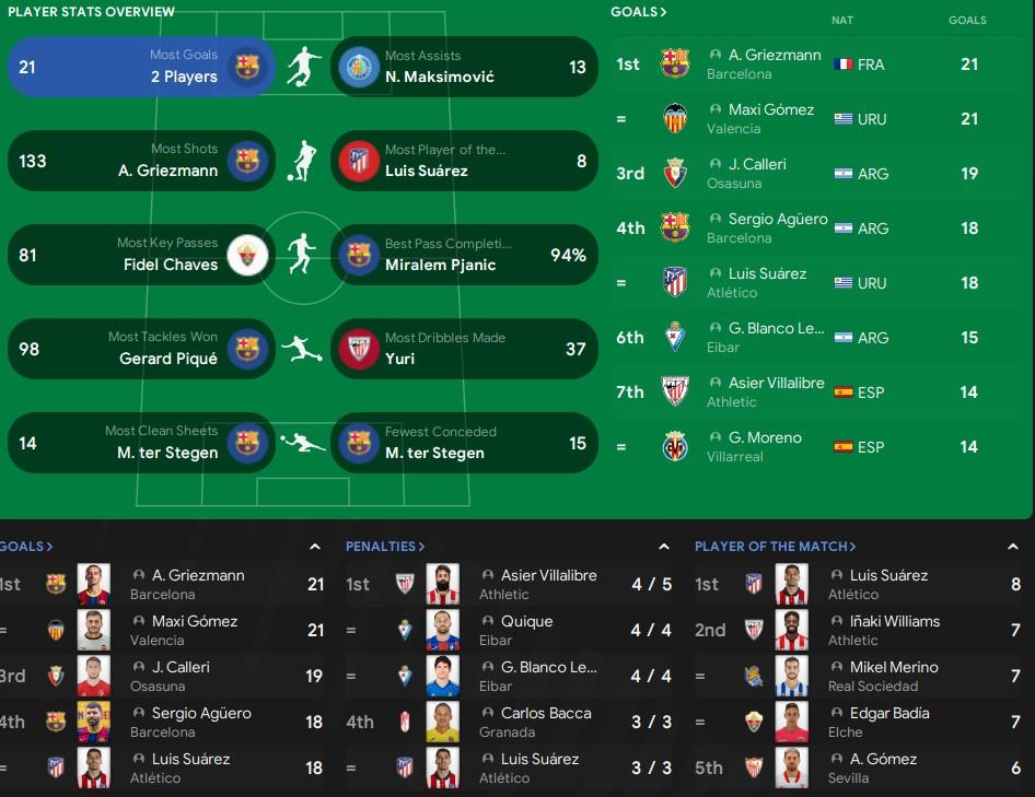 La Liga Stats 2021/22